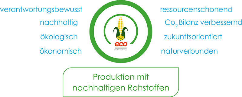 eco oekoformer tags